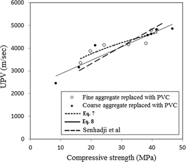 Some properties of concrete with plastic aggregate derived
