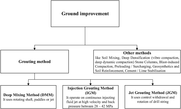 Improving the strength of weak soil using polyurethane grouts: A
