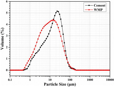 Utilization of waste marble powder in cement-based materials