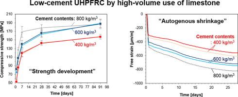 High-volume use of limestone in ultra-high performance fiber