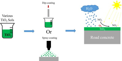 Durable photocatalytic thin coatings for road applications - ScienceDirect