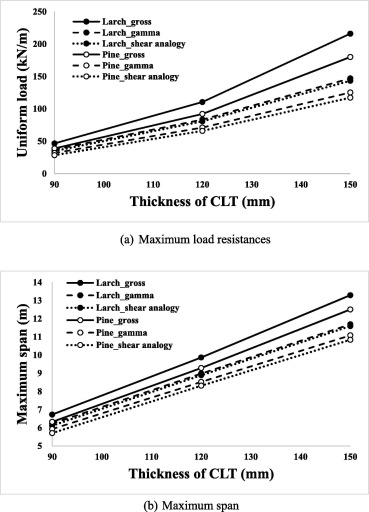 Effects of combinations of lamina grade and thickness, and span-to