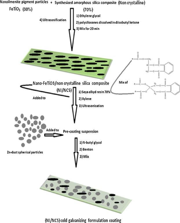 Assessment of nano-FeTiO3/non crystalline silica cold