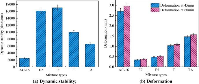 Laboratory evaluation on comprehensive performance of