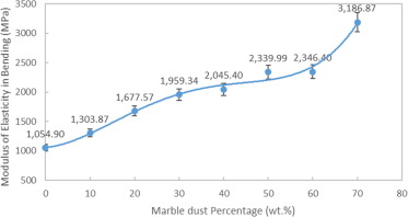 Mechanical behavior of PP reinforced with marble dust