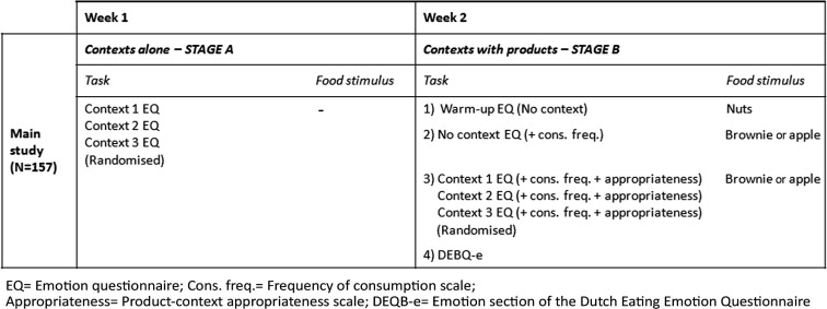 The impact of evoked consumption contexts and