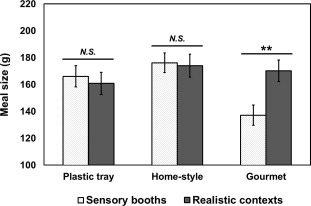 Interactions between table setting and eating location conditions in the meal size (g). Meal size refers to the weight difference between the served and ...  sc 1 st  Science Direct & Influences of table setting and eating location on food acceptance ...