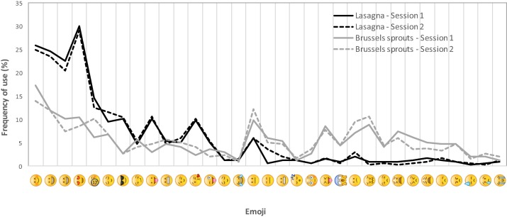 can emoji be used as a direct method to measure emotional