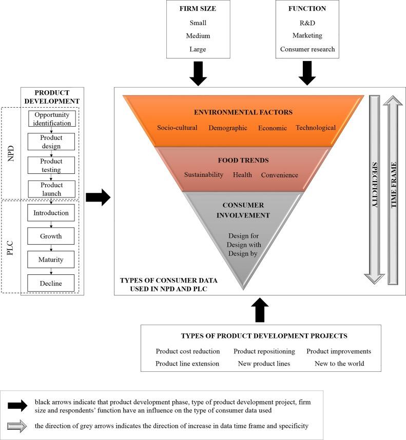 Understanding consumer data use in new product development