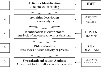 Risk analysis and assessment methodologies in the work sites: On a