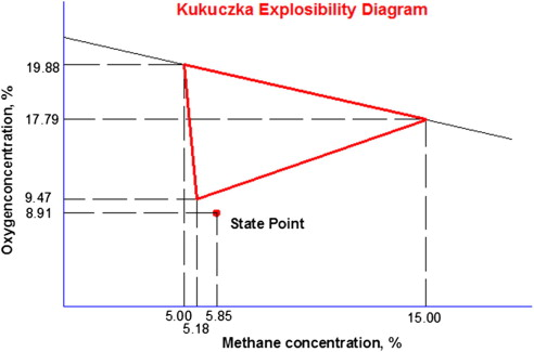 Methods to determine the mine gas explosibility an overview download full size image ccuart Choice Image
