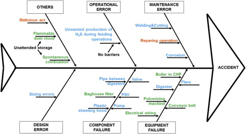 Major accident hazard in bioenergy production sciencedirect fishbone diagram for the accidents reported in table 2 in green colour causes related to bm in orange causes related to bb and in blue causes related to ccuart Image collections