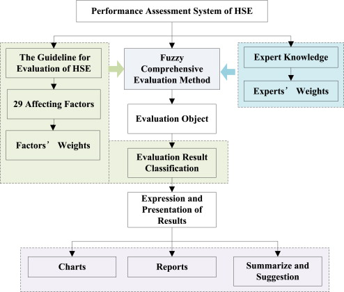 Performance Assessment System Of Health Safety And Environment