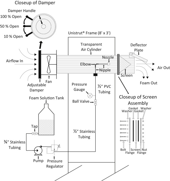 Improved research-scale foam generator design and performance
