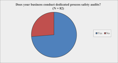 The auditing of process safety - ScienceDirect