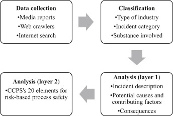 A web-based collection and analysis of process safety incidents