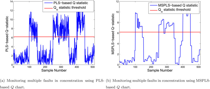 Multiscale PLS-based GLRT for fault detection of chemical processes