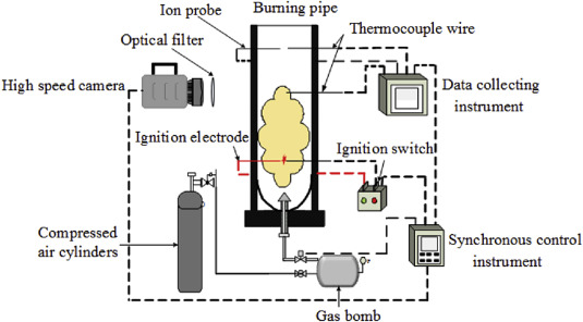 Effect of dust explosion suppression by sodium bicarbonate