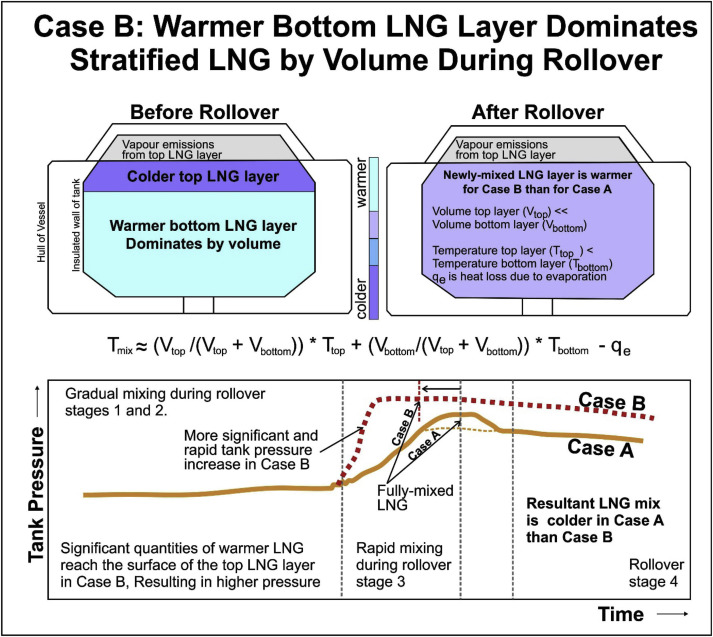 LNG rollover challenges and their mitigation on Floating Storage and