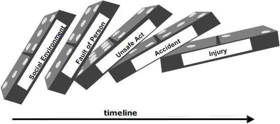 How can we improve process hazard identification? What can accident