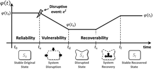 Resilience Based Optimal Firefighting To Prevent Domino