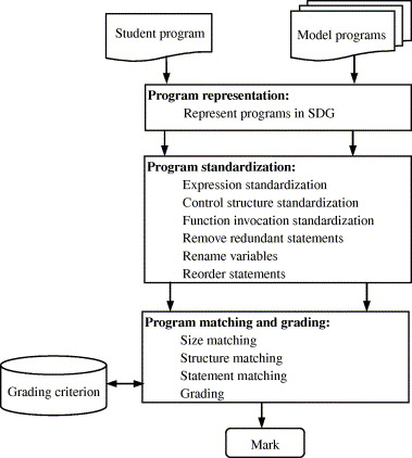 Semantic similarity-based grading of student programs