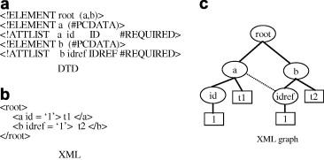 XTRON: An XML data management system using relational