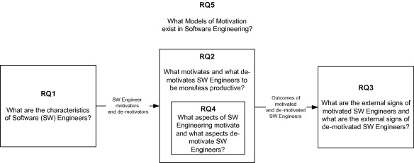 Motivation in software engineering a systematic literature review sample essay papers for masters in teaching earlychildhood education