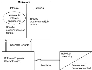 Models of motivation in software engineering - ScienceDirect