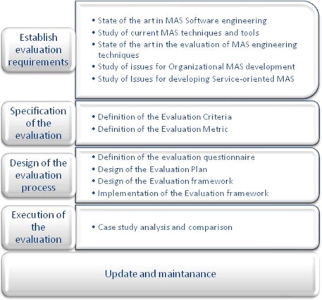 Evaluating Software Engineering Techniques For Developing Complex Systems With Multiagent Approaches Sciencedirect