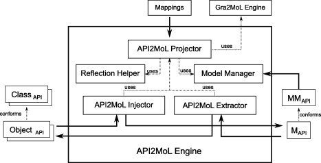 API2MoL: Automating the building of bridges between APIs and