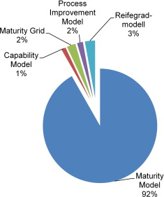 The maturity of maturity model research: A systematic