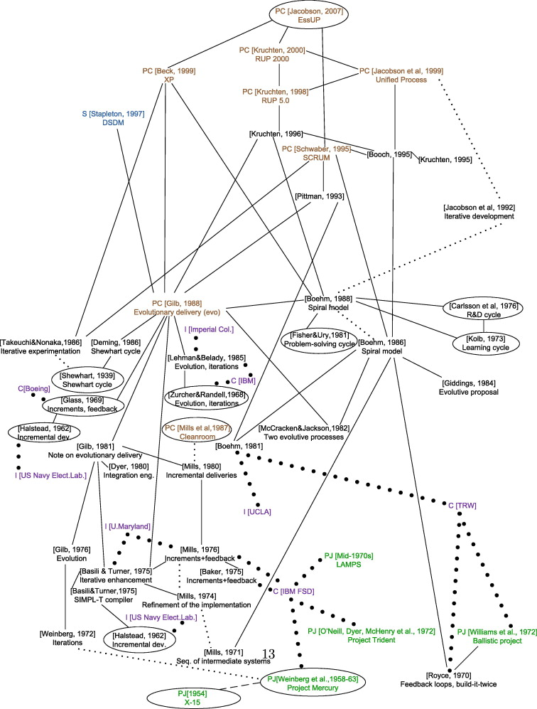 How Influential Has Academic And Industrial Research Been In Current