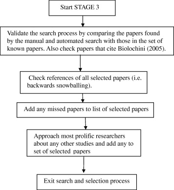 A Systematic Review Of Systematic Review Process Research In