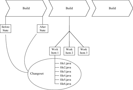 Data Stream Mining For Predicting Software Build Outcomes Using