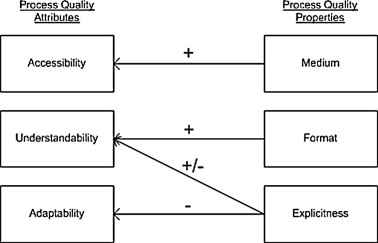 Understanding The Characteristics Of Quality For Software Engineering Processes A Grounded Theory Investigation Sciencedirect