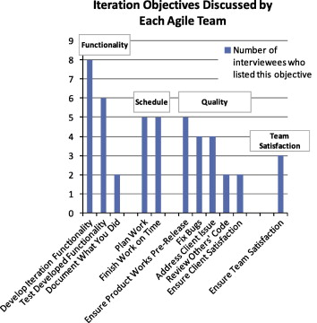 Performance on agile teams: Relating iteration objectives