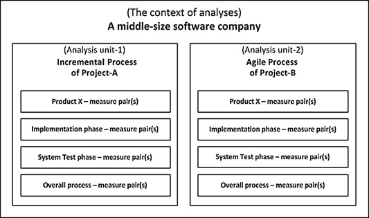 Systematic analyses and comparison of development