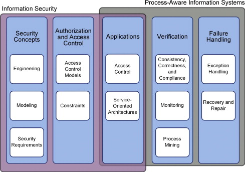 A systematic review on security in Process-Aware Information