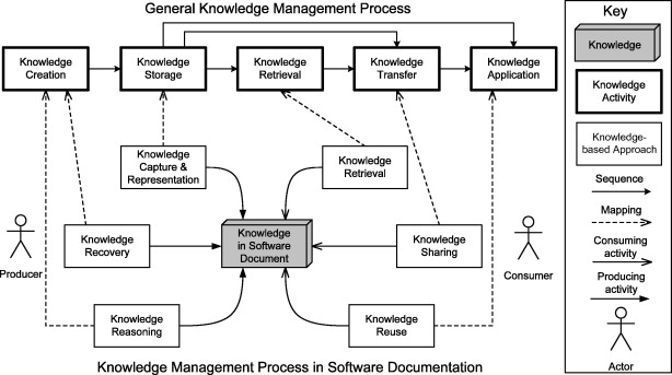 Knowledgebased Approaches In Software Documentation A Systematic - Software documentation
