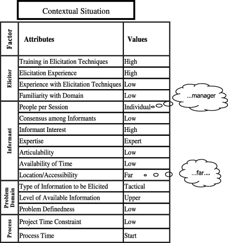 systematizing requirements elicitation technique selection sciencedirect