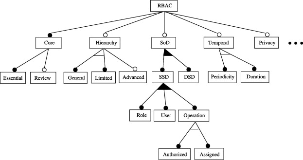 rbac feature model