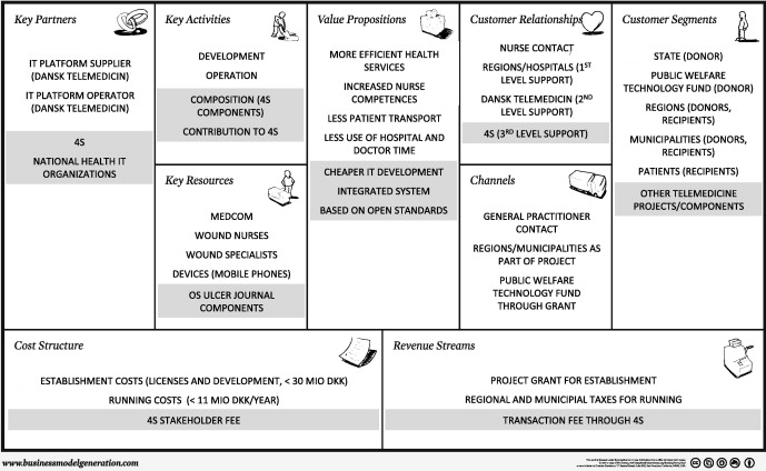 Analysis and design of software ecosystem architectures – Towards
