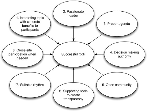 Communities Of Practice In A Large Distributed Agile Software Development Organization Case Ericsson Sciencedirect