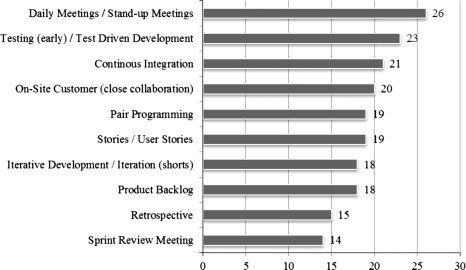 A Systematic Study on Agile Software Development Methodlogies and