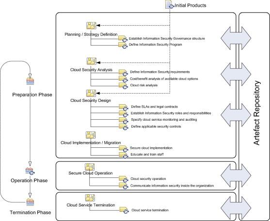 Empirical Evaluation Of A Cloud Computing Information Security