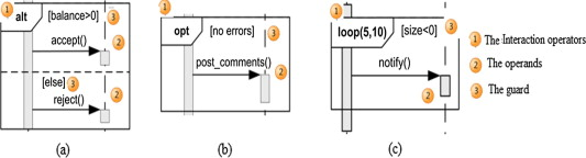 A measurement method for sizing the structure of uml sequence cosmic measurement of sequence diagrams ccuart Gallery