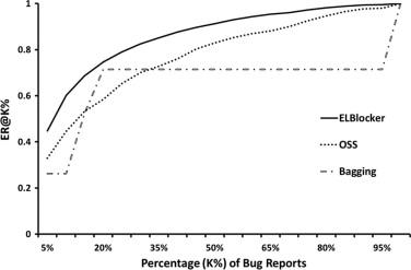 ELBlocker: Predicting blocking bugs with ensemble imbalance learning