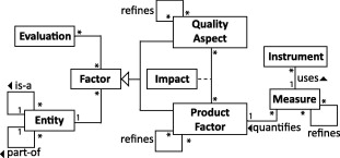 Operationalised product quality models and assessment: The Quamoco