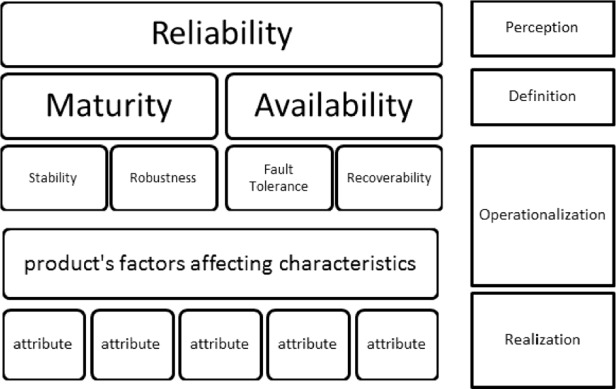 Software reliability modeling based on ISO/IEC SQuaRE